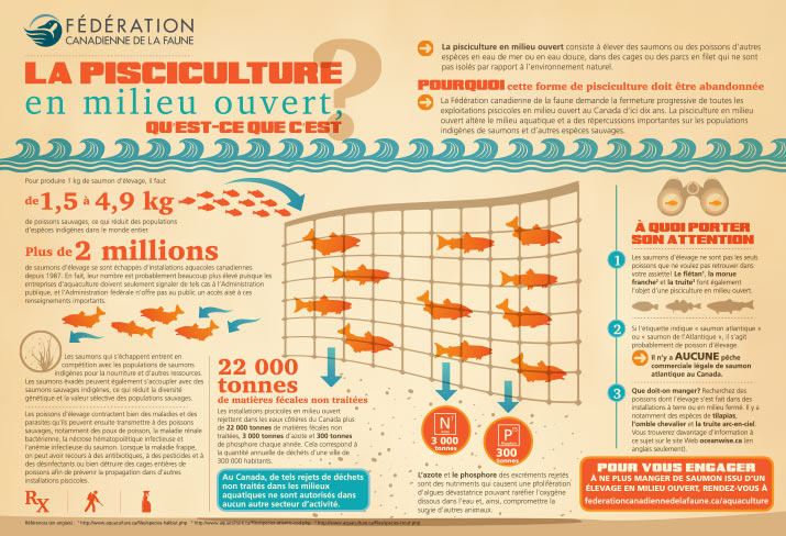 Infographic on aquaculture