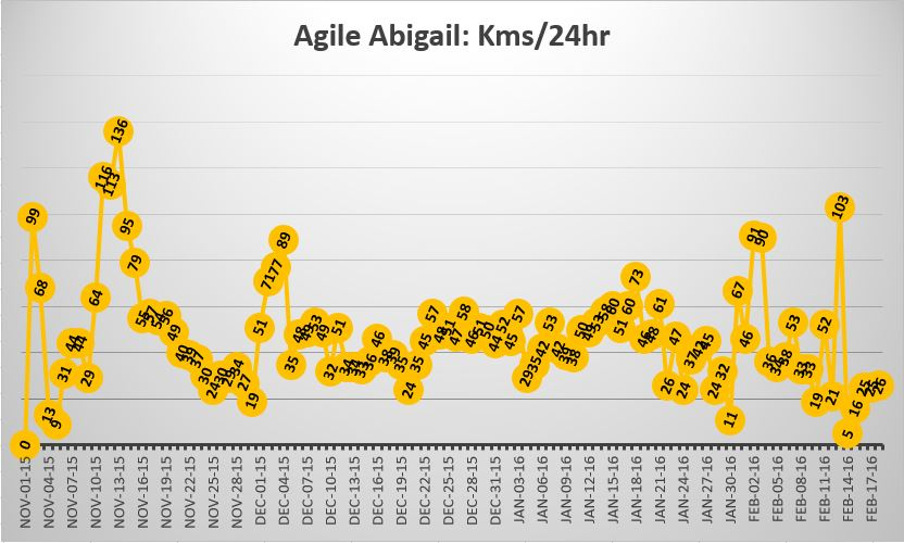 Abigail's travels in kilometres per hour