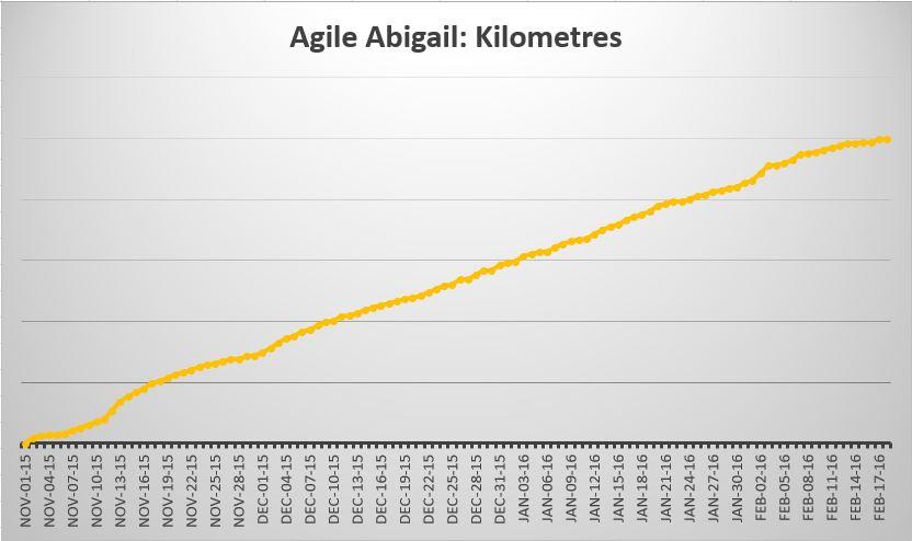 Abigail's distance in kilometres