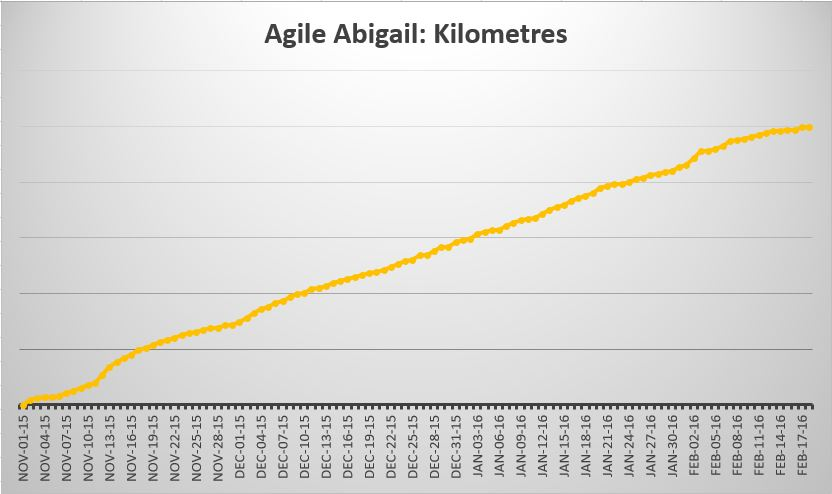 Abigail's distance in kilometres