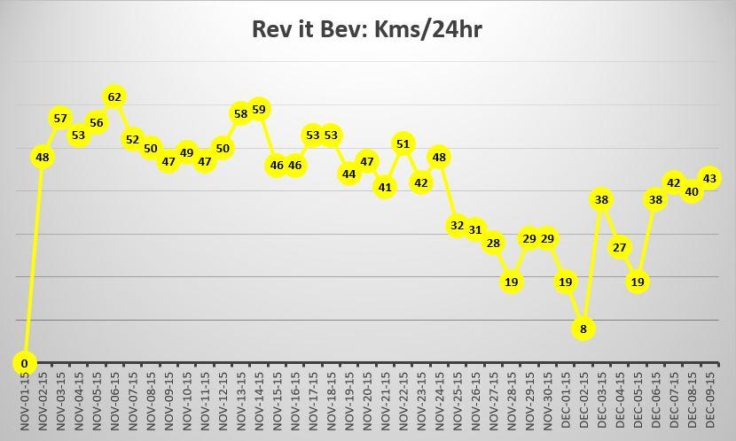 Rev It Bev's kilometres per hour swam graph