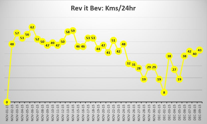 Rev It Bev's kilometres per hour swam graph