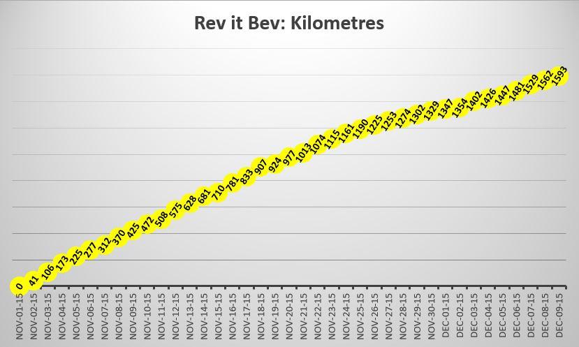 Rev it Bev travels in kilometres