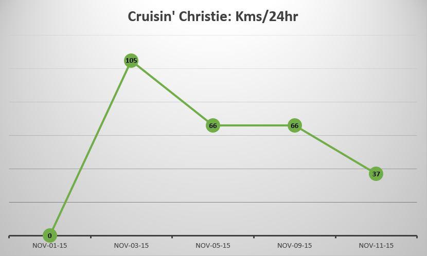 Cruisin' Christie travels in kilometres per hour