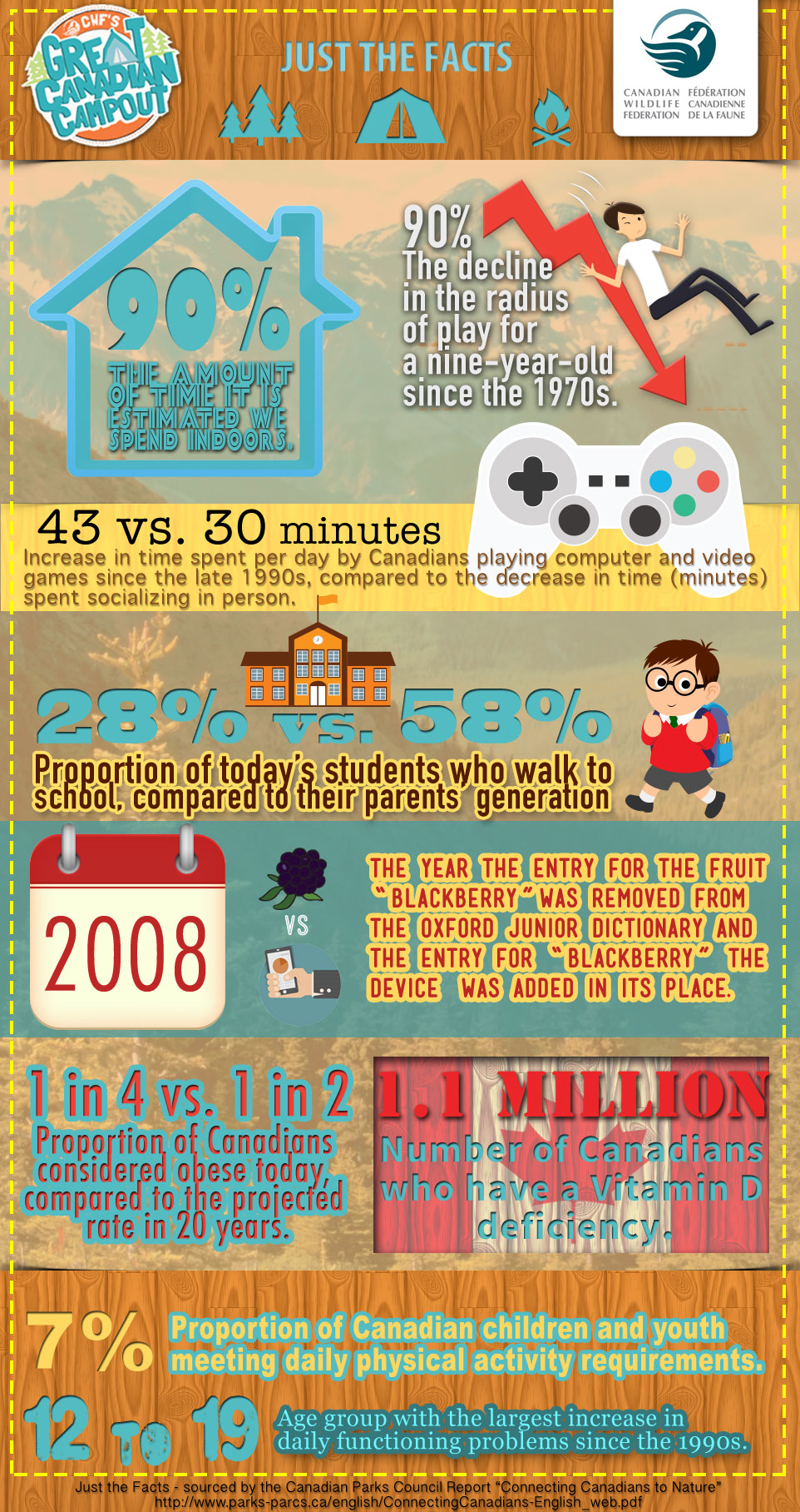 Infographic on children and activity levels