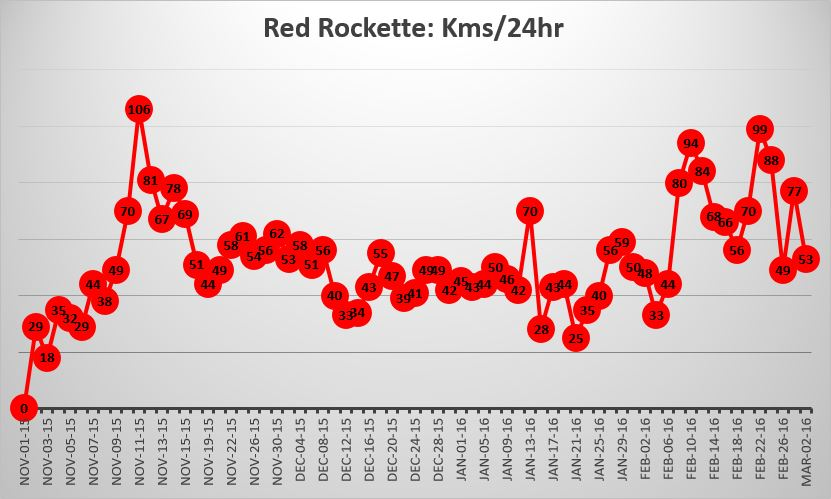 Red Rockette Kilometres per hour