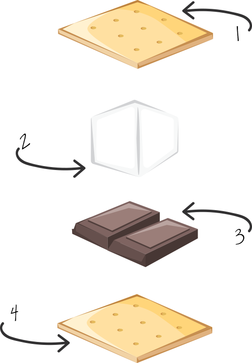 Illustration of how to make a Smore