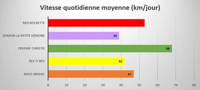 Turtles and their kilometres per day
