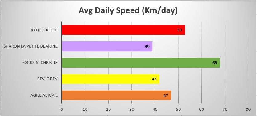 Daily speed KM/day that the individual turtles travelled