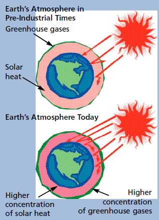 Earth's atmophere graphic